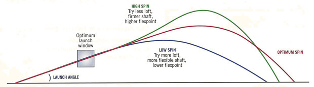 effect of spin on the trajectory of On the horizontal plane, the bullet does not follow a straight trajectory from the moment it leaves the muzzle, it begins to be deflected by the effect of spin drift and, if present, wind.